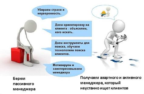 Активный поиск клиентов способы